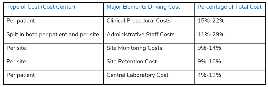 Major Elements Driving Cost As Percentage of Overall Trial Cost