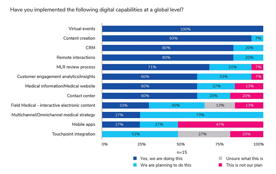 Only 27% of Medical Affairs professionals are satisfied with their companys digital progress. Let's change it!
