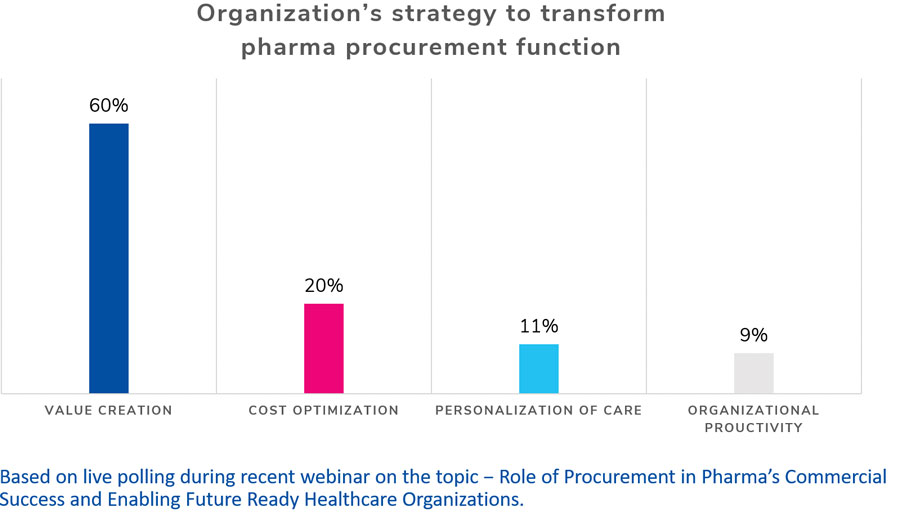Role of Procurement in Pharma's Commercial Success and Enabling Future Ready Healthcare Organizations